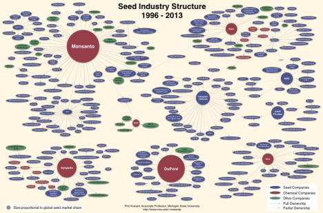 seedindustry2013